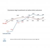 Serramenti, nel 2020 la domanda supererà i 5 miliardi di euro